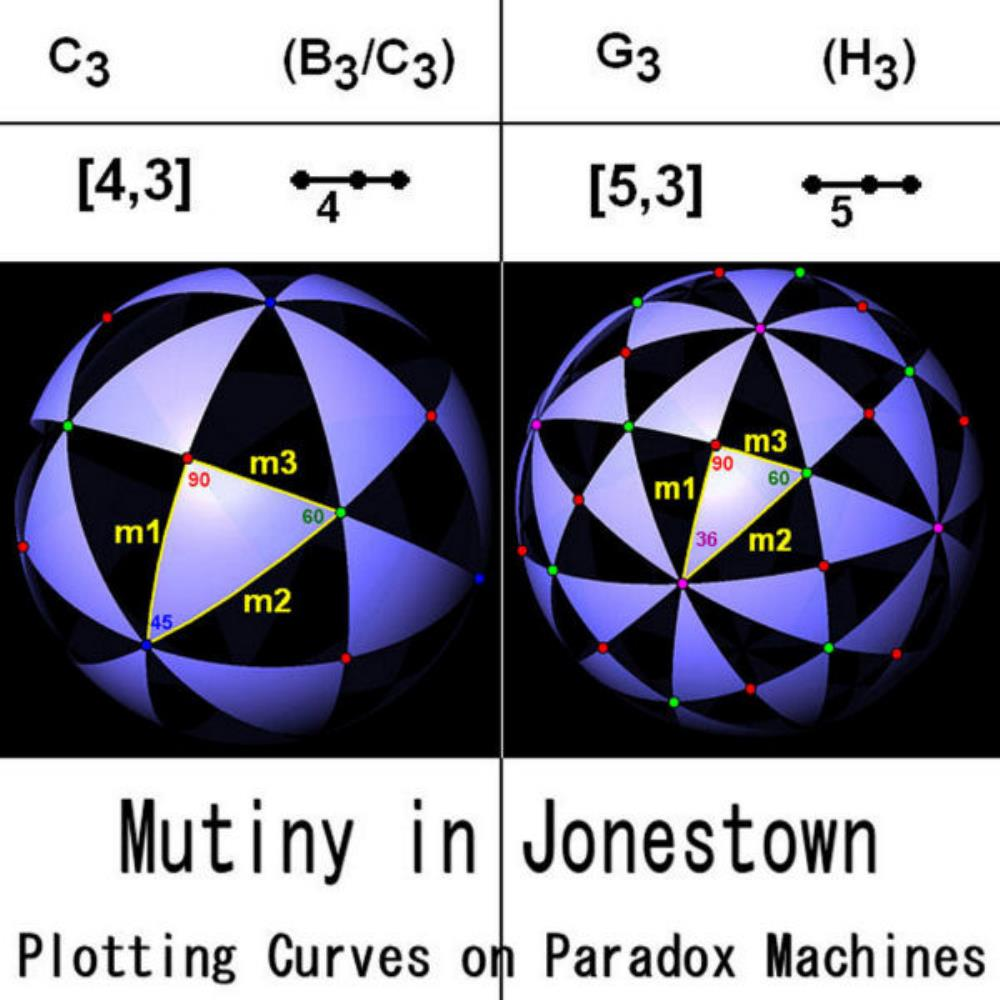 Mutiny In Jonestown - Plotting Curves On Paradox Machines CD (album) cover